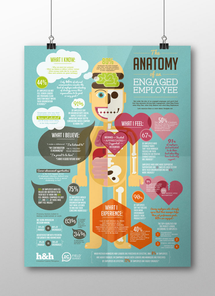 The Anatomy of an Engaged Employee | infographic